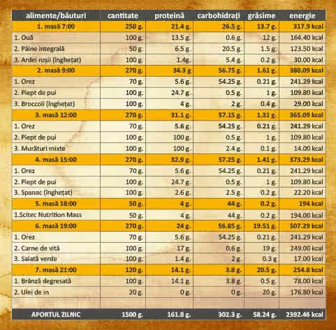 Plan de alimentație pt. creștere masă musculară - 60 kg