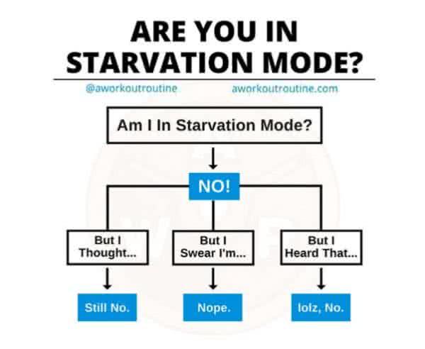 Az átlagembernek nem kell tartania az éhezési üzemmódtól.