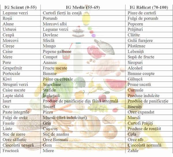 Tabel indice glicemic alimente